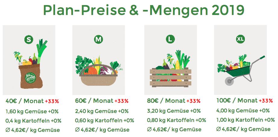 Grafik 2: Neue Plan-Preise & -Mengen 2019